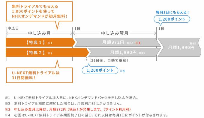 U-NEXT NHKオンデマンド 永遠のニㇱパ 松本潤