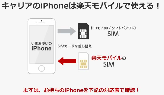 楽天モバイル iPhone 格安SIM