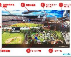 北海道日本ハム新球場 球団イメージパース説明