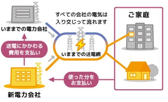 Looopでんき新電力会社の仕組み