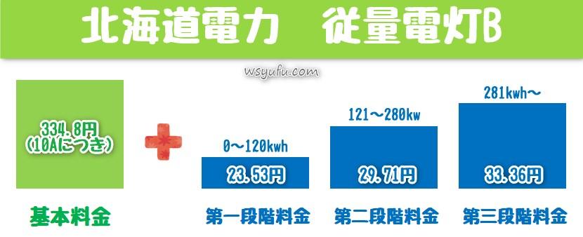 北海道電力 従量電灯B 電気料金