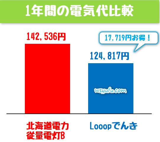 looopでんき 北海道電力 電気代比較