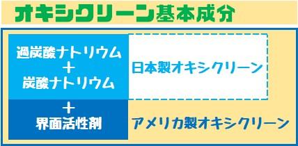 オキシクリーン日本版 アメリカ版 基本成分