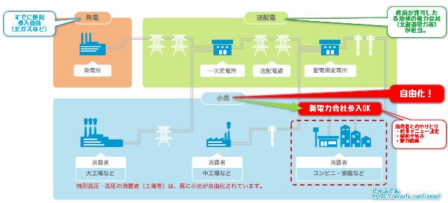 電気 切り替え 送電 北海道電力 停電