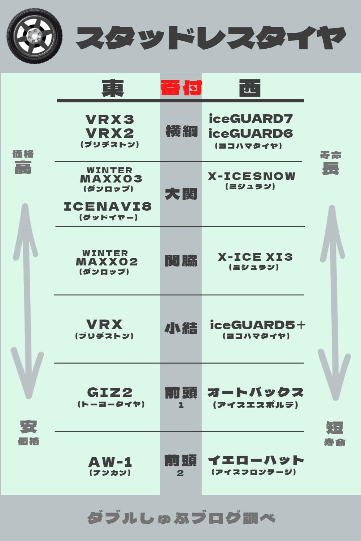 スタッドレスタイヤ 性能比較 おすすめメーカー ヨコハマタイヤ iceGUARD7