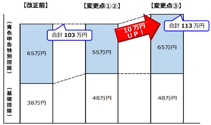 e-tax 確定申告 青色申告控除 65万円 55万円 マイナンバーカード申請