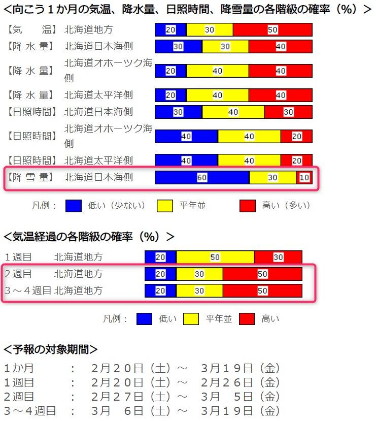 北海道 1ヶ月天気予報 2月18日発表分