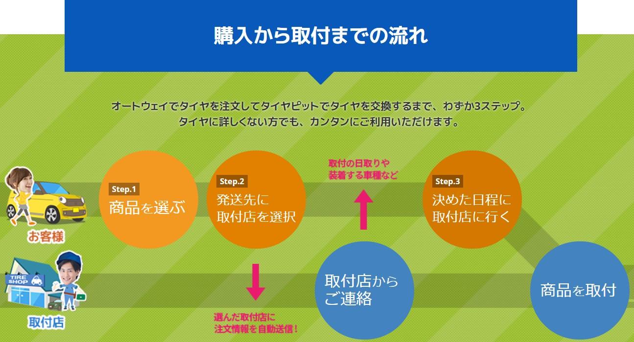 オートウェイ スタッドレスタイヤ ナンカンAW-1 評判 口コミ 購入方法